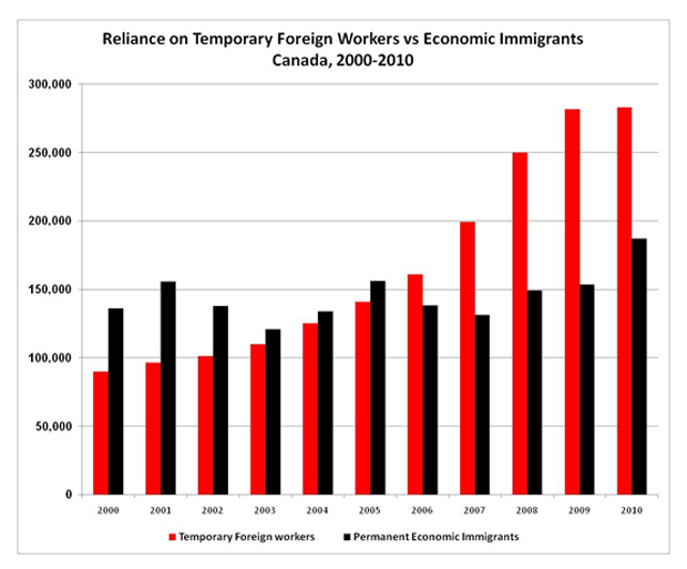 rise in migrant guest workers in Canada
